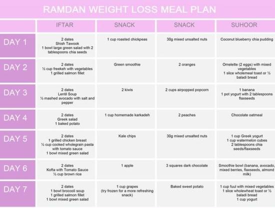 ramadan diet chart