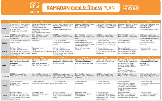 Ramadan diet plan full